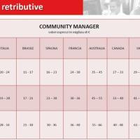 Lo stipendio all'estero del community manager