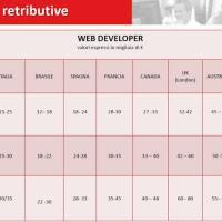 Lo stipendio del web developer a confronto in Europa