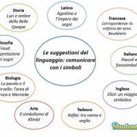Le suggestioni del linguaggio: comunicare con i simboli