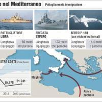 Le foze italiane nel Mediterraneo