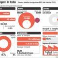 I dati sugli immigrati in Italia