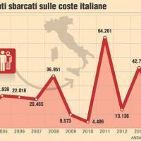 I migranti sbarcati in Italia negli ultimi anni