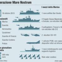 L'operazione Mare Nostrum