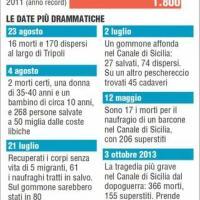 Gli ultimi dati sui naufragi dei migranti nel mese di agosto 2014