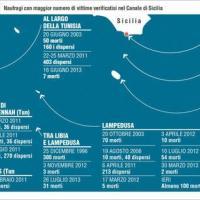 I naufragi di migranti verso l'Italia