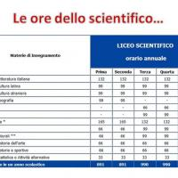 Le ore dello Scientifico