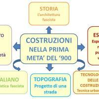 Tesina: le costruzioni nella prima metà del '900