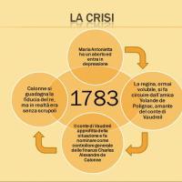 La crisi del 1783