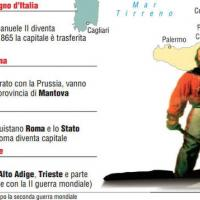 La proclamazione del regno d'Italia