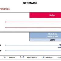 Danimarca: il paradiso degli studenti