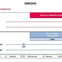 Svezia: gratis per molti ma non per tutti