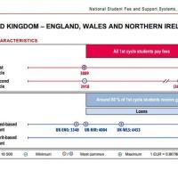 Inghilterra: il paese più costoso