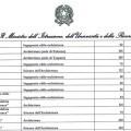 Test Architettura 2017-2018: posti disponibili in ogni ateneo