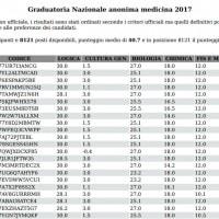Test Medicina: pdf con graduatoria nazionale 2017. Risultato e punteggio minimo