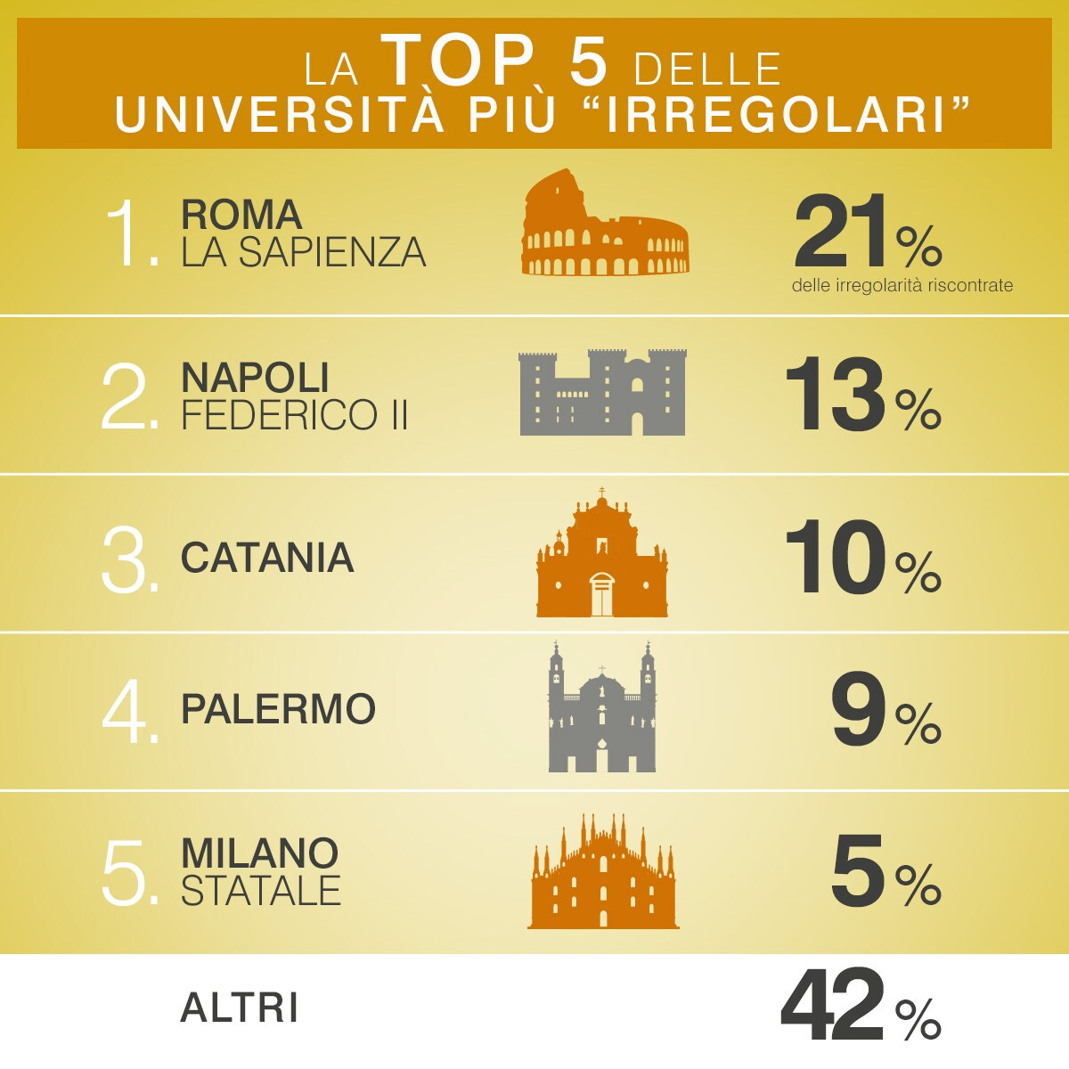 Irregolarità durante i test d'accesso alla facoltà di Medicina: anche a Catania