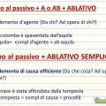 Come si traduce l'ablativo col verbo al passivo