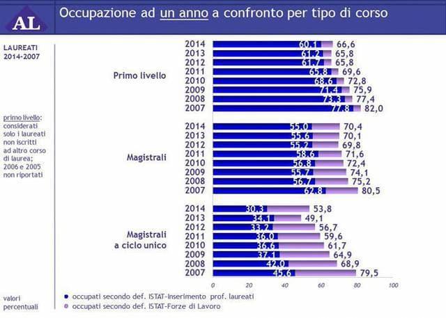 Università e lavoro: occupazione ad un anno per tipo di corso