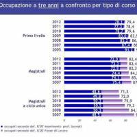 Università e lavoro: occupazione a tre anni per tipo di corso