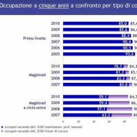 Università e lavoro: occupazione a cinque anni per tipo di corso