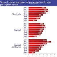 Università e lavoro: tasso di occupazione ad un anno per tipo di corso