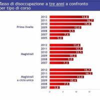 Università e lavoro: tasso occupazione a tre anni per tipo di corso