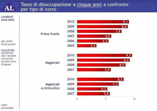 Università e lavoro: tasso di occupazione a cinque anni per tipo di corso