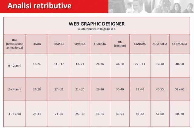 Graphic designer: dove si guadagna di più