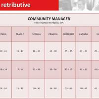 Lo stipendio all'estero del community manager