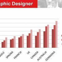Web graphic designer: ecco dove guadagna di più