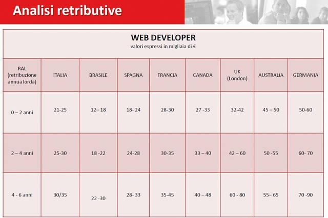 Lo stipendio del web developer a confronto in Europa