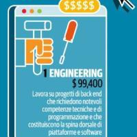 1 - Engineering