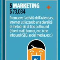 5 - Marketing