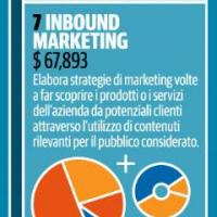 7- Inbound marketing