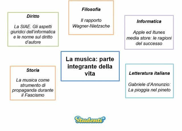 La musica: parte integrante della vita