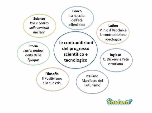Le contraddizioni del progresso scientifico e tecnologico