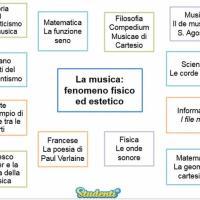 La musica: fenomeno fisico ed estetico