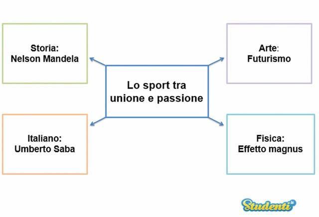 Lo sport tra unione e passione