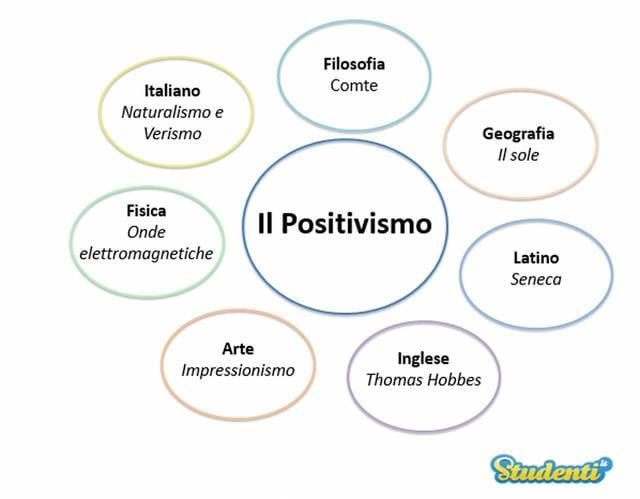 Il Positivismo