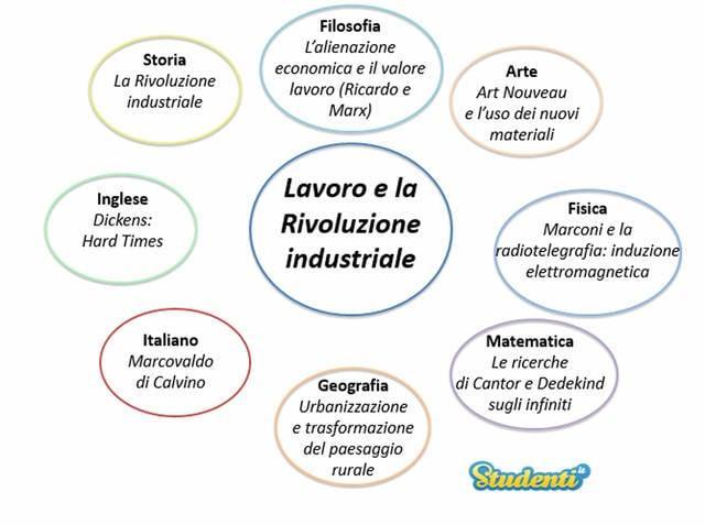 Lavoro e la Rivoluzione industriale