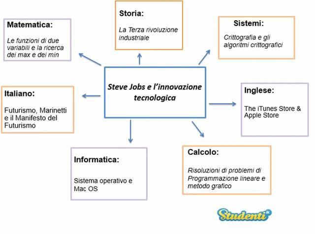 Steve Jobs e l'innovazione tecnologica
