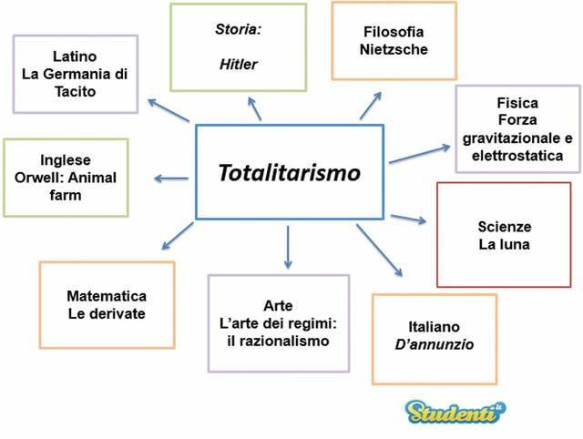 Il Totalitarismo