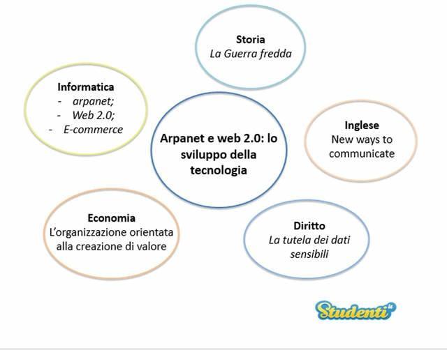 Arpanet e web 2.0: lo sviluppo della tecnologia