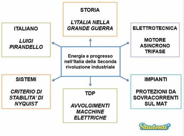 Energia e progresso nell'Italia della Seconda rivoluzione industriale