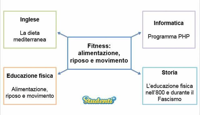 Fitness: alimentazione, riposo e movimento