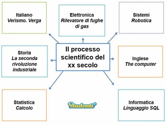 Il processo scientifico del XX secolo