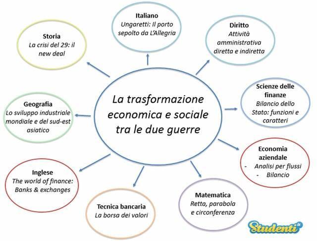 La trasformazione economica e sociale tra le due guerre