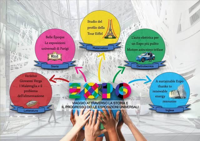 Mappa concettuale sull'Expo