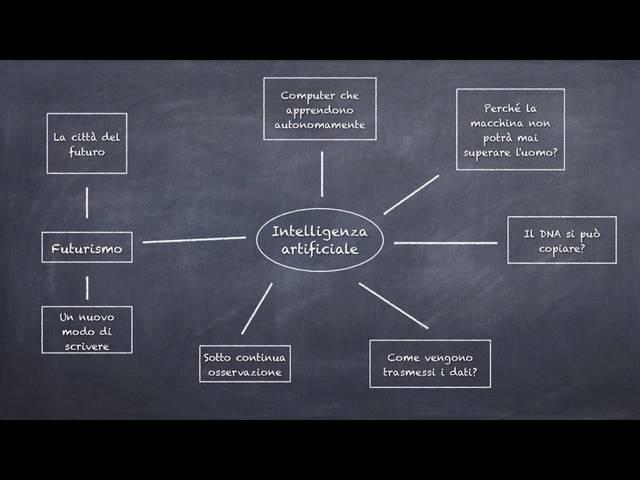 Mappa concettuale sull'intelligenza artificiale