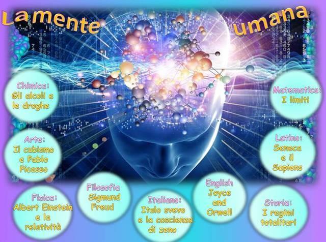 Mappa concettuale sulla mente umana