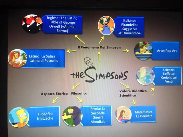 Mappa concettuale sui Simpsons